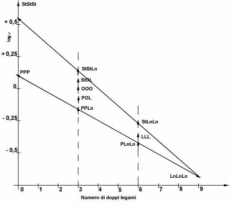 Grafico del log a in funzione di f (numero di doppi legami)
