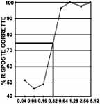 % Concentrazioni di olio rancido nel supporto